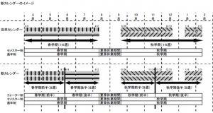 早稲田のクォーター制のスケジュールイメージ。