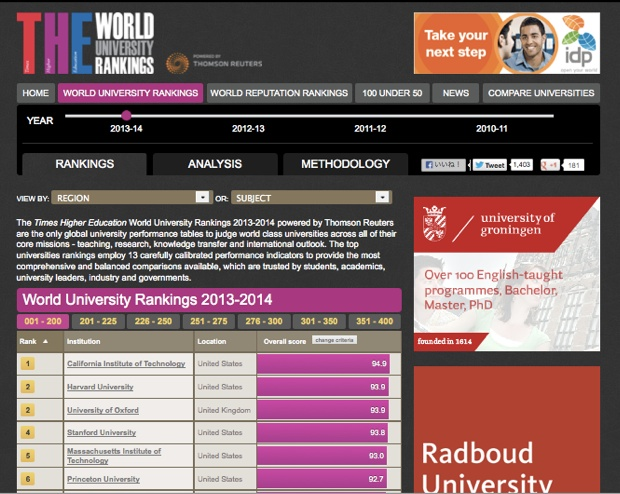 THE world ranking2014