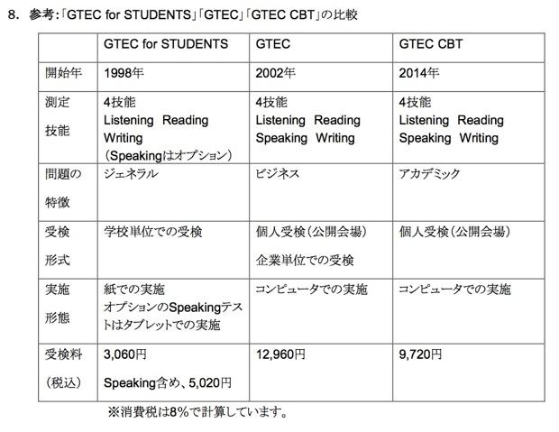 「GTEC」テスト3種のすみわけ。 ベネッセ配布の「GTEC CBT」リリースより。