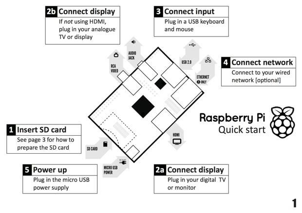 「ラズベリーパイ」では、SDカードやモニターなどさまざまな外部デバイスを利用可能。