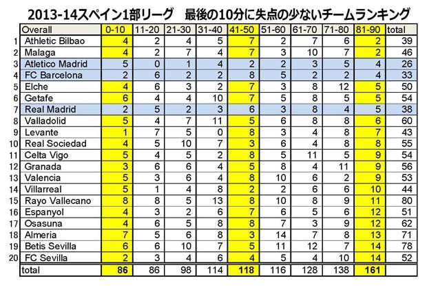 「SoccerSTATS.com」のデータ(http://www.soccerstats.com/table.asp?league=spain&tid=j)を本コラム用に再集計