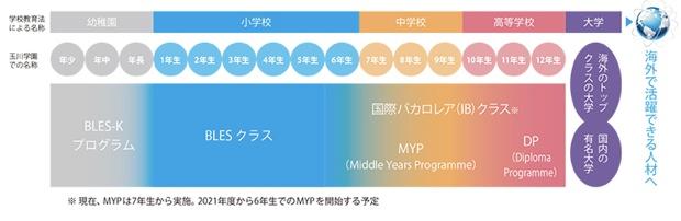 玉川学園の「国際バカロレアクラス」では、「MYP」を7年生から、「DP」を11年生よりを実施していますが、BLESクラスを実施することで、21年度より6年生からMYPを実施する予定。