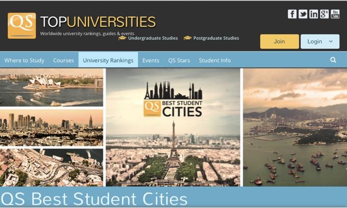 QS Best Student Cities 2015