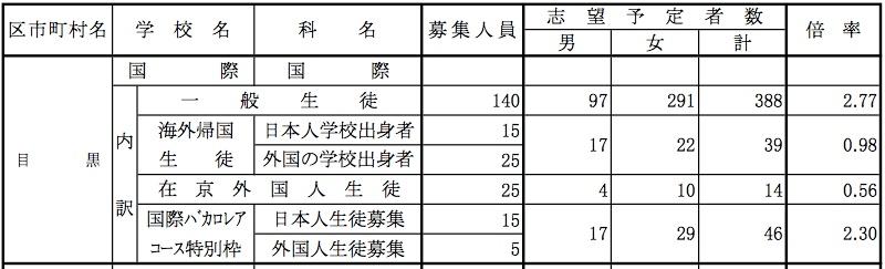 都立国際高校の募集人数と志願者の内訳。