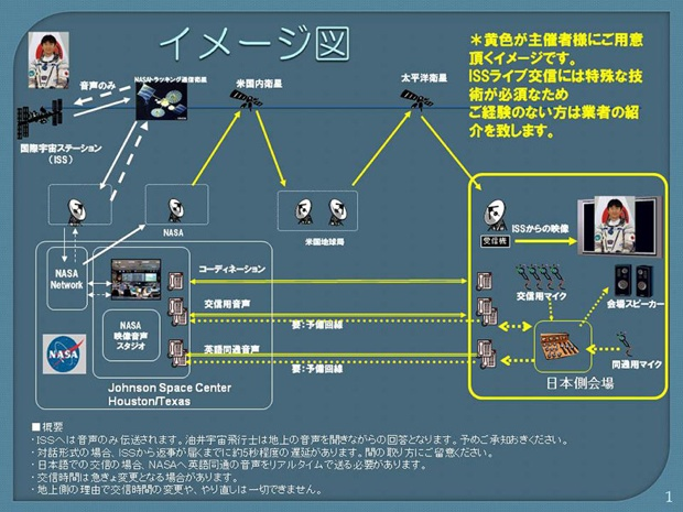 交信イベントの通信イメージ(JAXAサイトより)。NASAが配信する「NASAテレビ」の映像を利用し、リアルタイムでISSの油井飛行士と交信を行います。