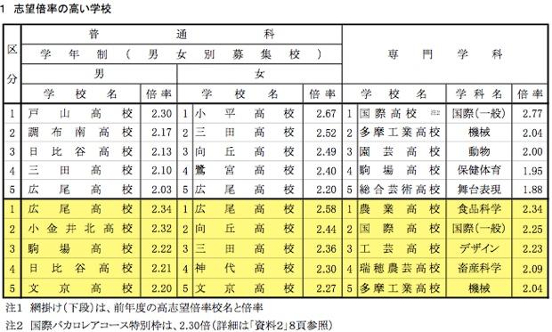 倍率の高い人気高ランキング。東京都教育委員会が作成した資料より抜粋。