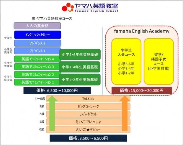 ヤマハ英語教室における「Yamaha English Academy」の位置づけ。月謝も高く、ハイグレードなクラスとなる予定。