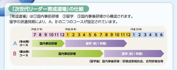 両コースも事前研修は7月にスタートしますが、Aコースは16年1月から、Bコースは16年8月から約1年間留学します。