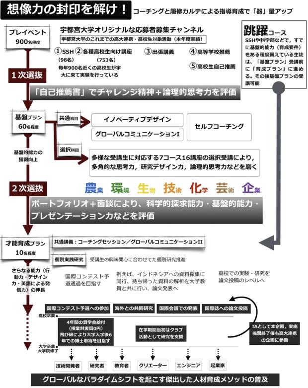 受講者を募集・選考するまでのプロセス(宇都宮大学)。