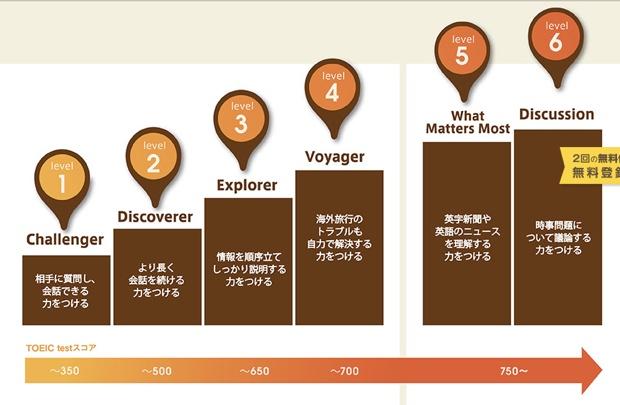「ECCオンライン英会話」の6段階レベルを説明した画像。公式サイトより。
