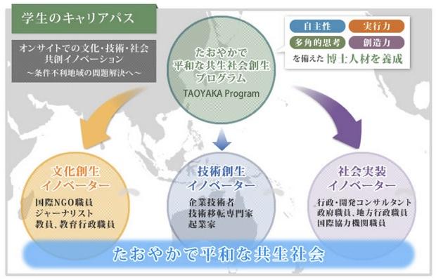 広島大学の「たおやかプログラム」公式サイトより。