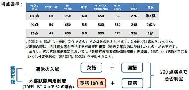 TOEICとTEAPは4技能での点数が必要。