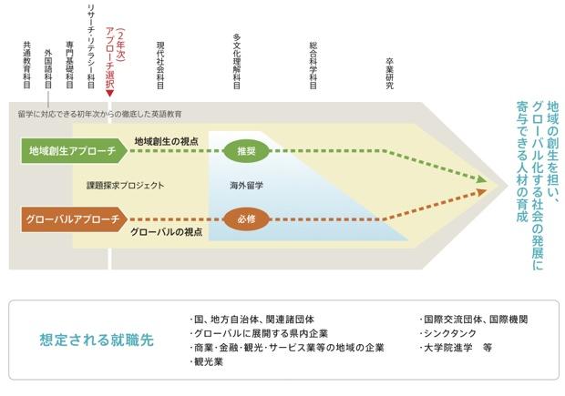 福井国際地域学部2