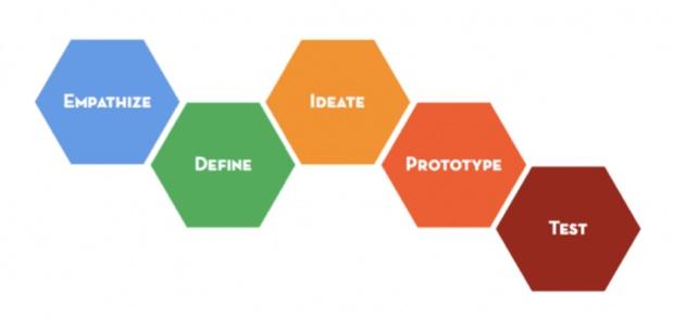 「d.school」のデザイン思考は、問題に対して6つのプロセスで新しい考え方を生みだす方法。