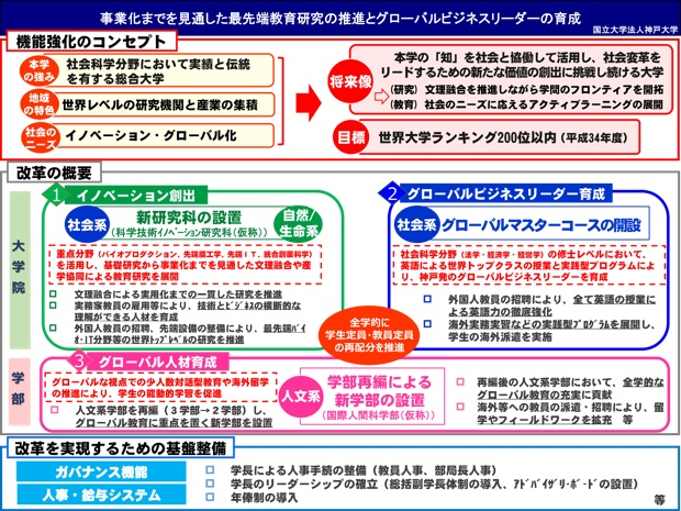 神戸大学が発表している「国立大学の機能強化への取組」。