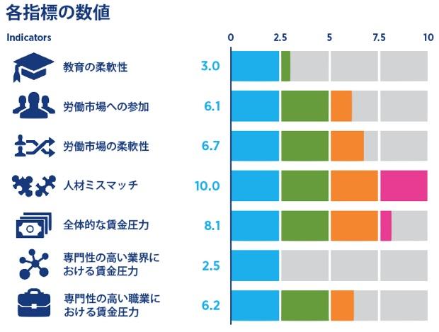 「グローバル・スキル・インデックス」では、労働市場に関する7つの項目「教育の柔軟性」「労働への参加」「労働市場の柔軟性」「人材のミスマッチ」「全体的な賃金圧力」「専門性の高い業界における賃金圧力」「専門性の高い職業における賃金圧力」について0から10までの数値で指標化、人材の需要と供給の状況を評価・分析。労働市場の均衡が最適な状態を5.0とし、0に近づくほど人材の確保が容易、10に近づくほど人材の確保が困難である事を示しています。
