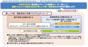 高知県が「グローバル教育シンポジウム」開催の際に作成したチラシより抜粋。