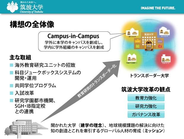 筑波大学の「Campus-in-Campus」構想。