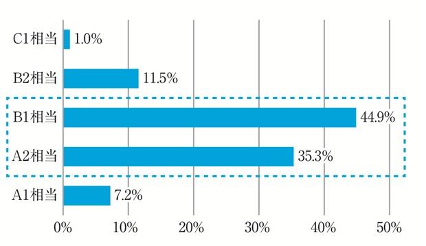 大学が合否ラインとしている英語のレベル。B1相当が44.9パーセント、A2相当が35.3パーセントと多い。