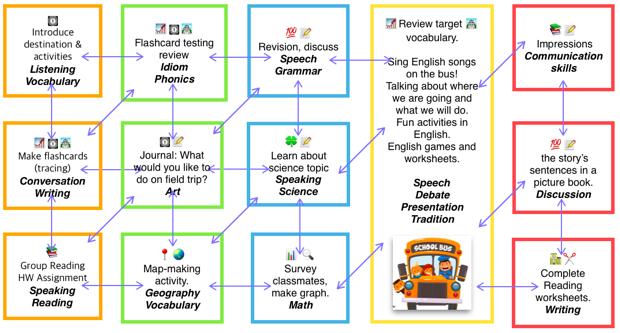 [キャプション]5日間のレッスン内容はすべてリンクしており、興味のあるテーマを集中して何度も繰り返し学ぶ。フィールドトリップは、集中して学んだ知識・英語の実践の場に。