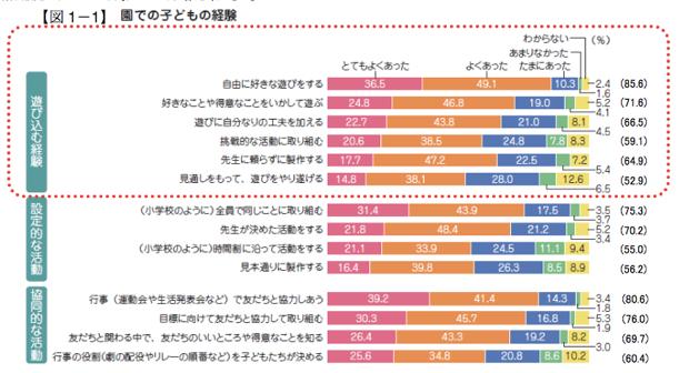 「遊びに自分なりの工夫を加える」(66.5%)、「先生に頼らずに製作する」(64.9%)、「挑戦的な活動に取り組む」(59.1%)、「見通しをもって、遊びをやり遂げる」(52.9%)など。