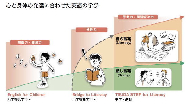 「津田塾大学オープンスクール」での、子どもたちの英語の学びステップ。