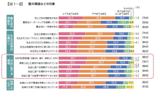 「自由に遊べる時間が十分にある」(68.8%)、 「自由に遊べる遊具や素材が十分にある」(65.8%)、 「自由に遊べる場所が十分にある」(64.6%)など。