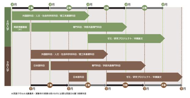 早稲田理工英語2