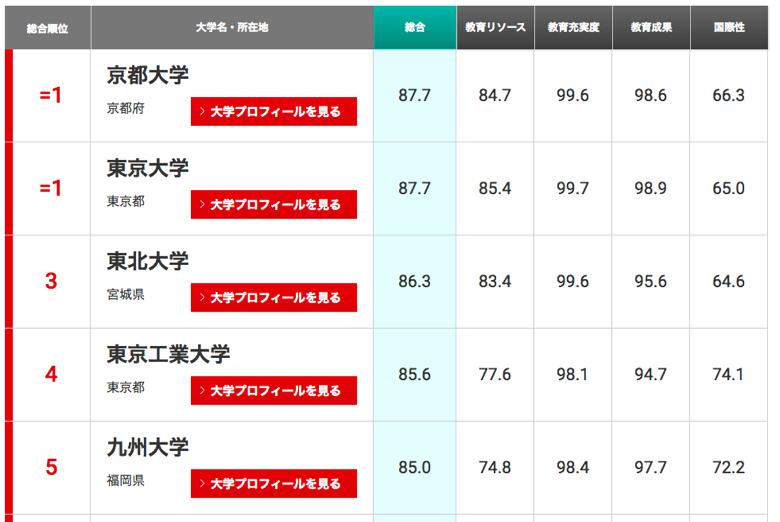 【THE世界大学ランキング日本版2018】京大と東大が首位、東北、東工大など上位30校を紹介