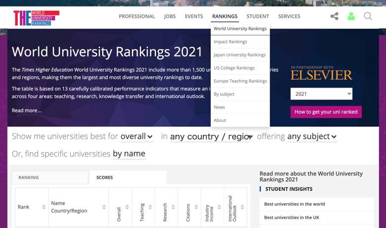 【THE世界大学ランキング2021】米国37、英国11、豪中各6、日本2大学…トップ100大学